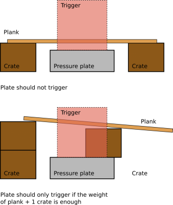 pressure_plate_cases.png