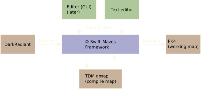 swift_overview.png