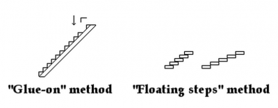 TDM staircase approach.png